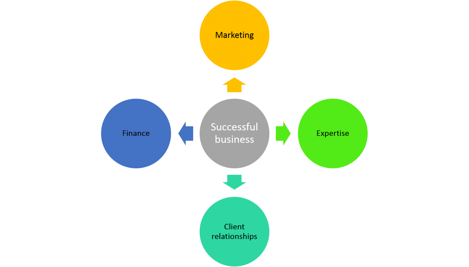 How to create a successful legal nurse consulting business?